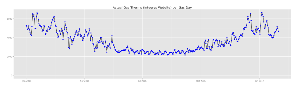 gas-therms