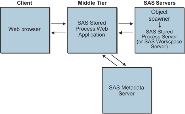 sas-stored-processes